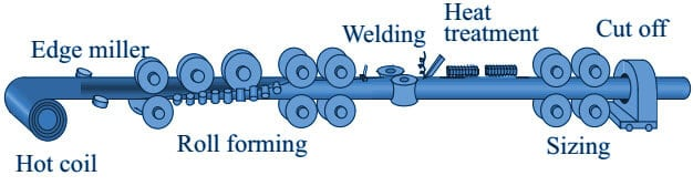 erw pipe manufacturing - Carbon Steel Pipe